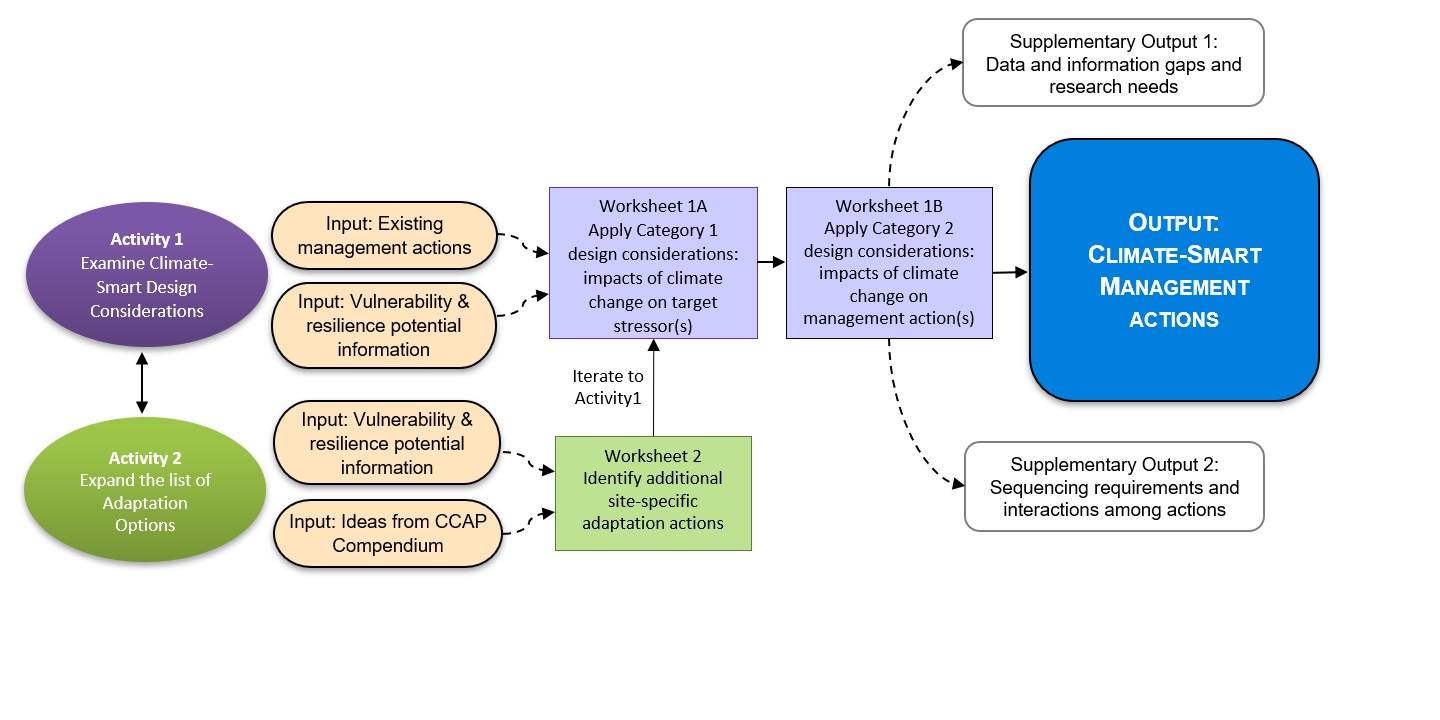 Figure 1. Flow chart of activities in the Adaptation Design Tool