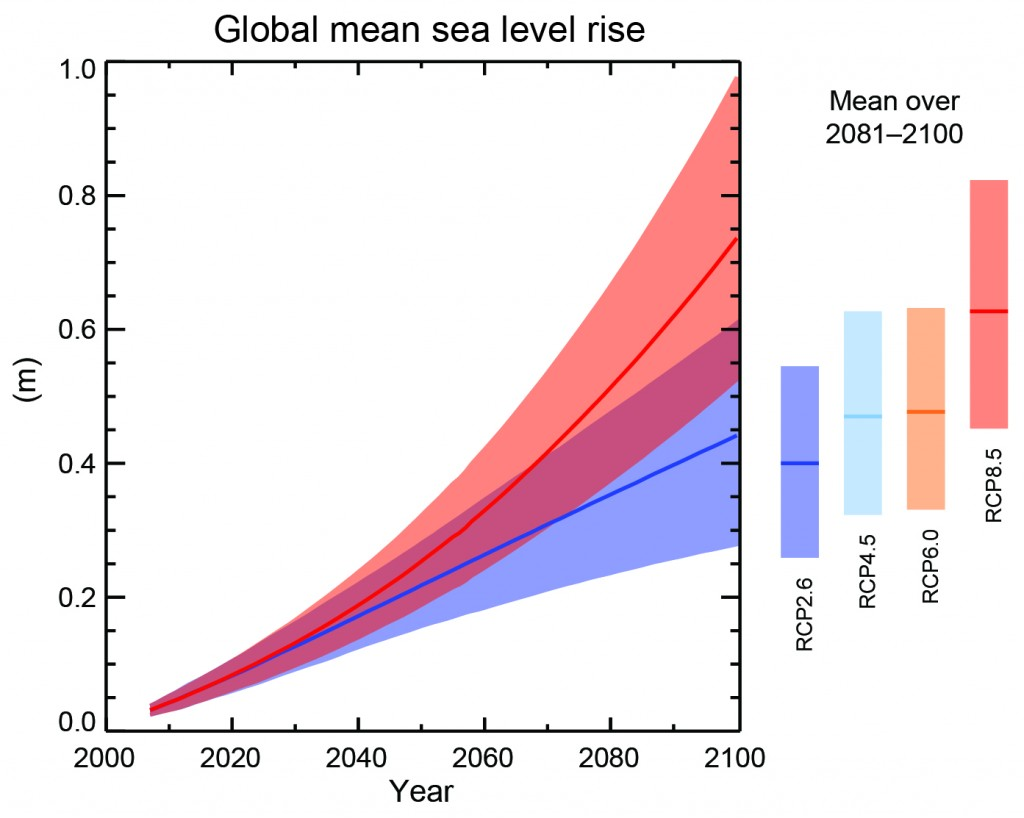 Projections of global mean sea level rise over the 21st century (relative to 1986–2005) from the combination of the CMIP5 ensemble with process-based models) for a high emissions (RCP8.5) and low emissions scenario (RCP2.6). The assessed likely range is shown as a shaded band. Source: IPCC 2013