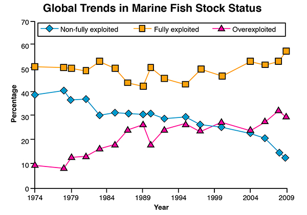 global trends in marine fish stock status from 1974 to 2009  the number of  overexploited stocks has soared since the 1970s, while the number of  non-fully