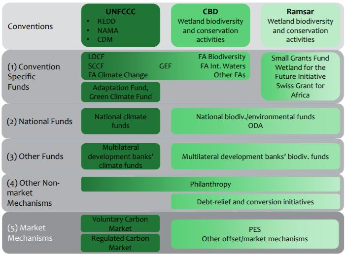 Overview of main climate (dark green) and biodiversity-related (light green) finance mechanisms that are relevant for blue carbon projects. Source: Herr et al. 2014