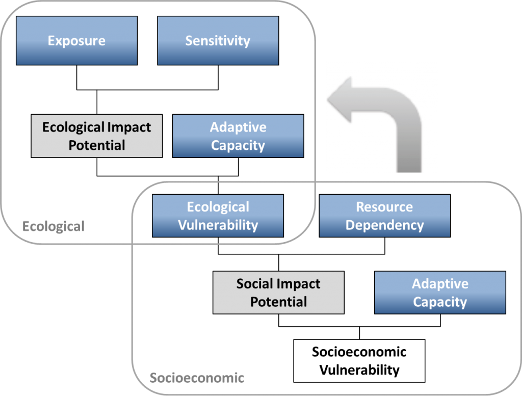 Vulnerability diagram showing co-dependency of ecological and social systems (modified from Marshall et al. 2009).