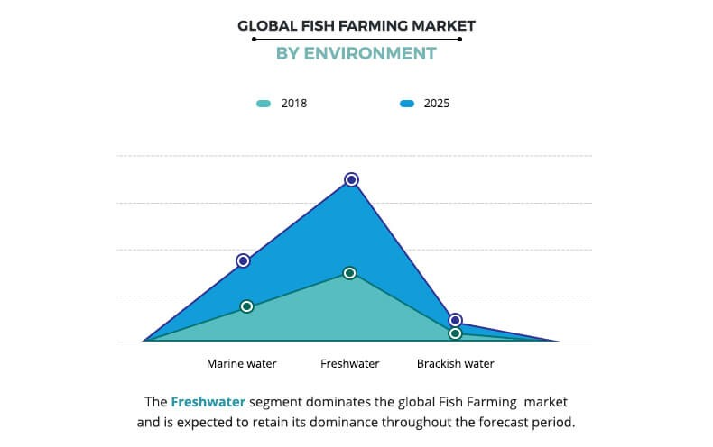 global fish farming market