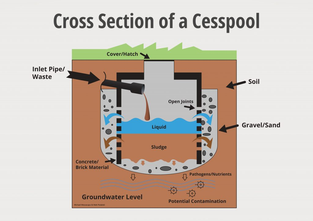 Cross section of a cesspool