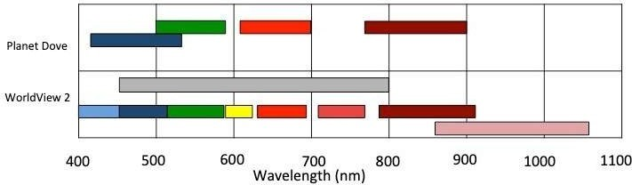 spectral resolution differences